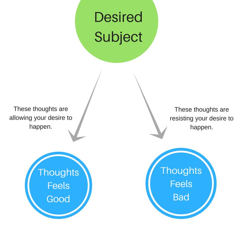 Desired Subject